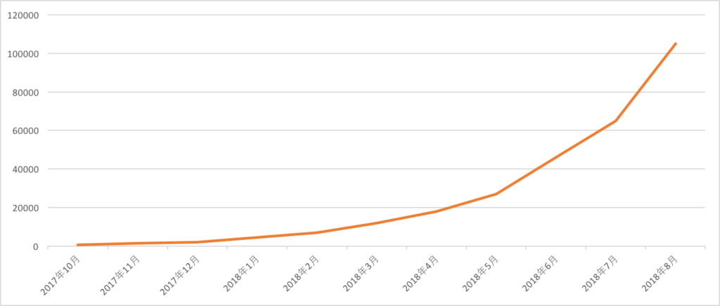 access_graph