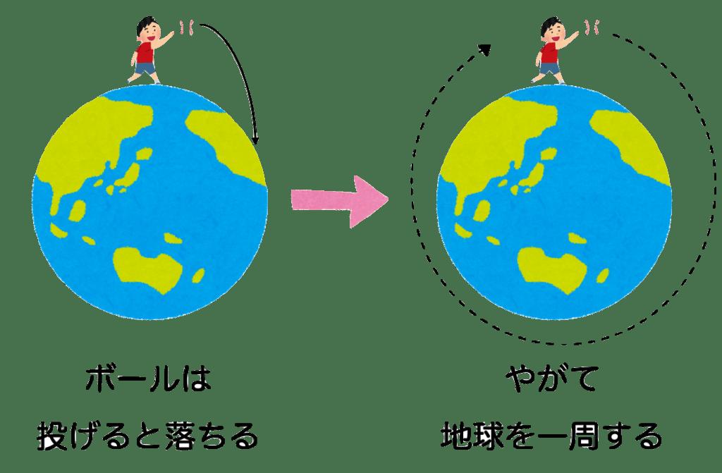 daiitiutyuusokudo