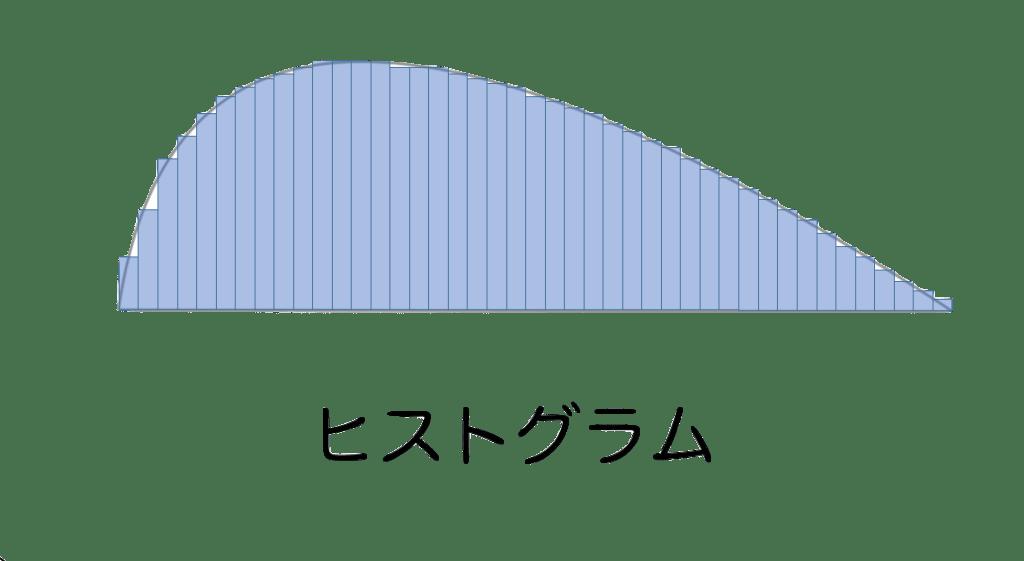 hisutoguramu