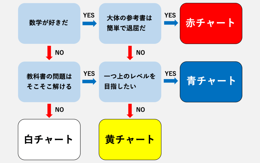 chart-haiie