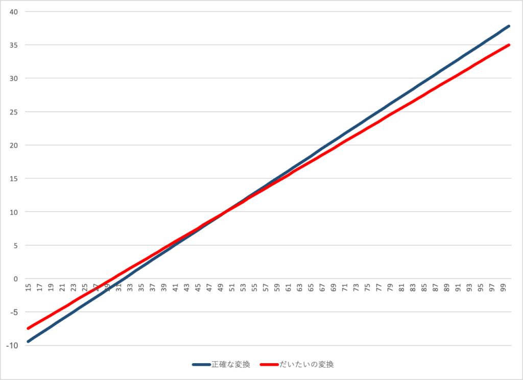 celsius-fahrenheit-fig1