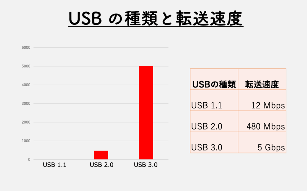 usb-kinds-fig1