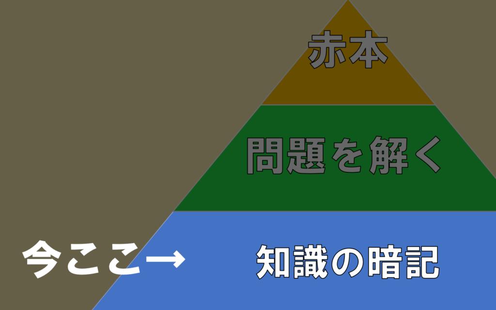 tiei-step1