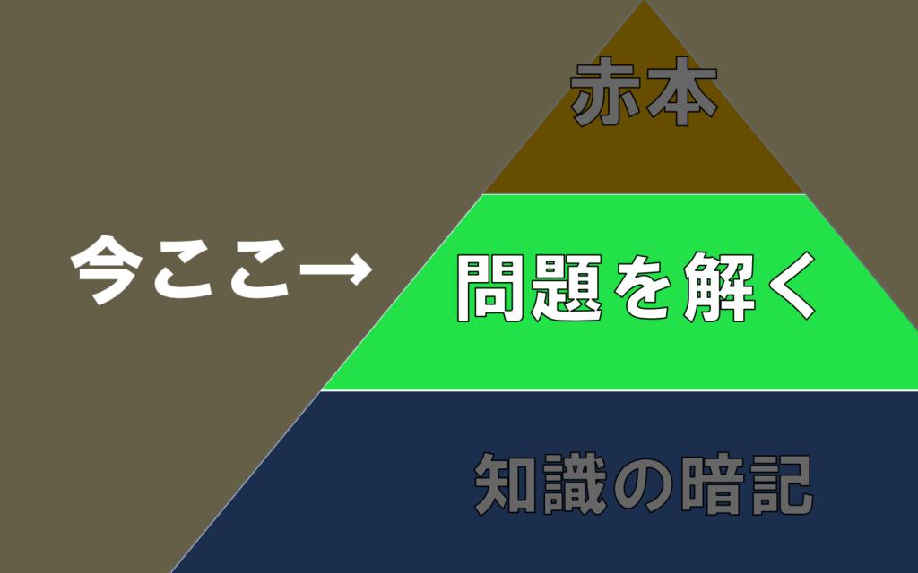 tiri-step2
