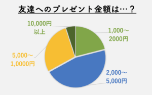 present-graph1