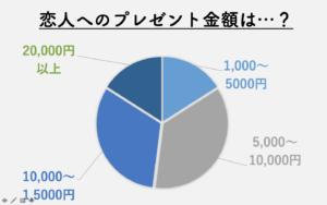 present-graph2